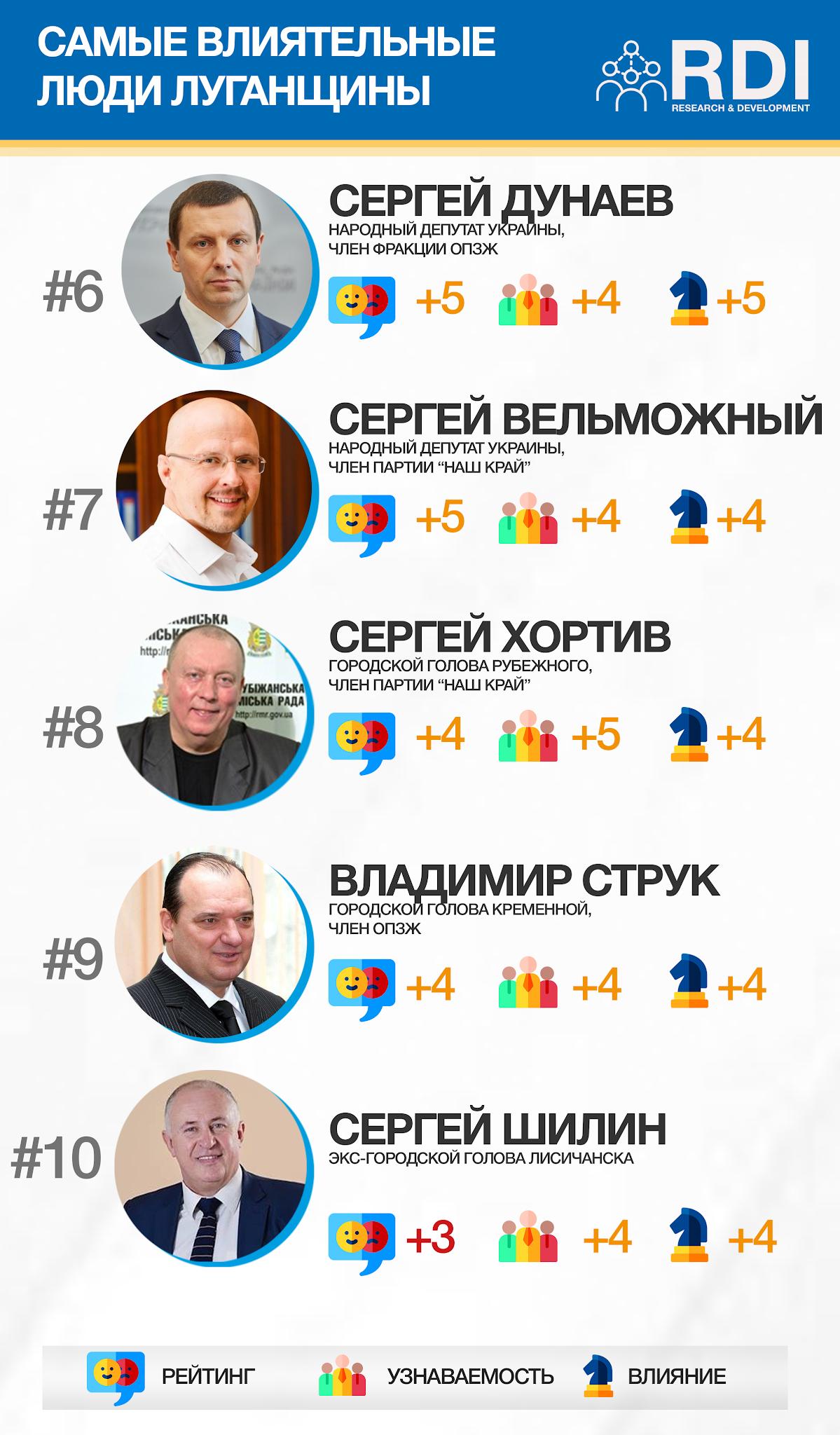 ТОП-10 самых влиятельных людей Луганской области. Кто попал в список? , фото-2