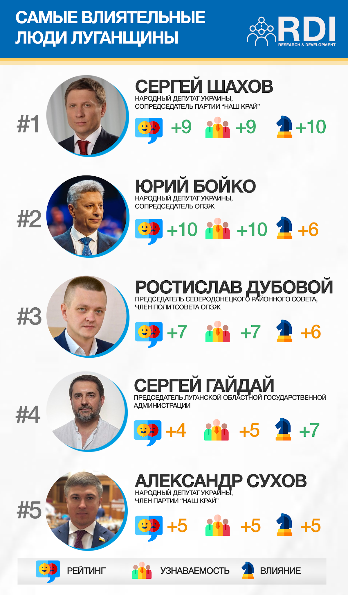 ТОП-10 самых влиятельных людей Луганской области. Кто попал в список? , фото-1
