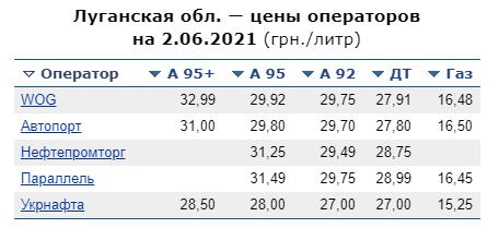 Цены на горючее в Луганской области: где выгоднее заправляться, фото-6