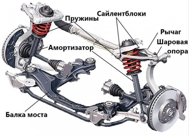 Виды ходовой части авто, ее детали и возможные поломки
